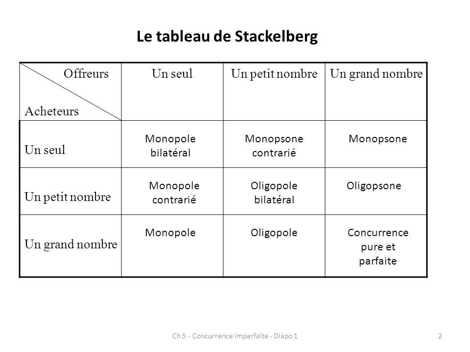 Le tableau de Stackelberg