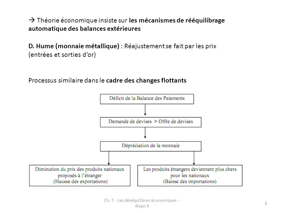 Ch. 7 - Les déséquilibres économiques - diapo 6
