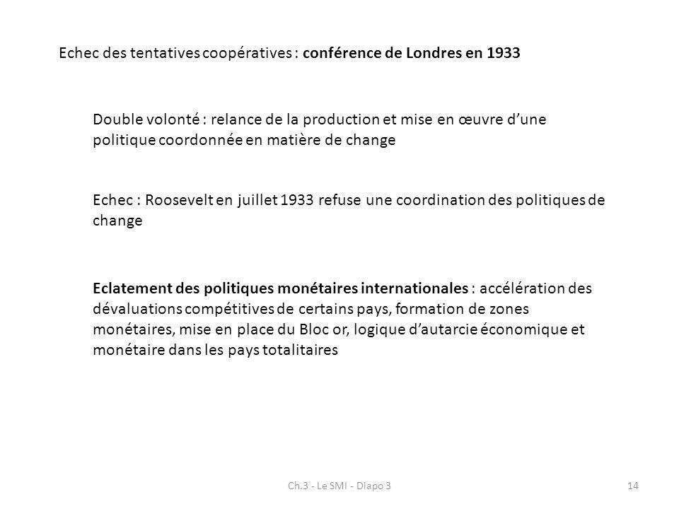 Echec des tentatives coopératives : conférence de Londres en 1933