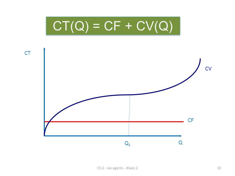 CT(Q) = CF + CV(Q) Q CT CV Q1 CF Ch.2 - les agents - diapo 2