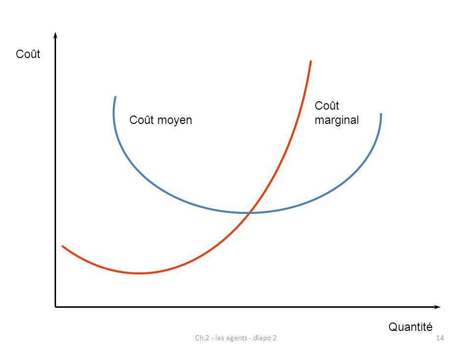 Coût Quantité marginal Coût moyen Ch.2 - les agents - diapo 2
