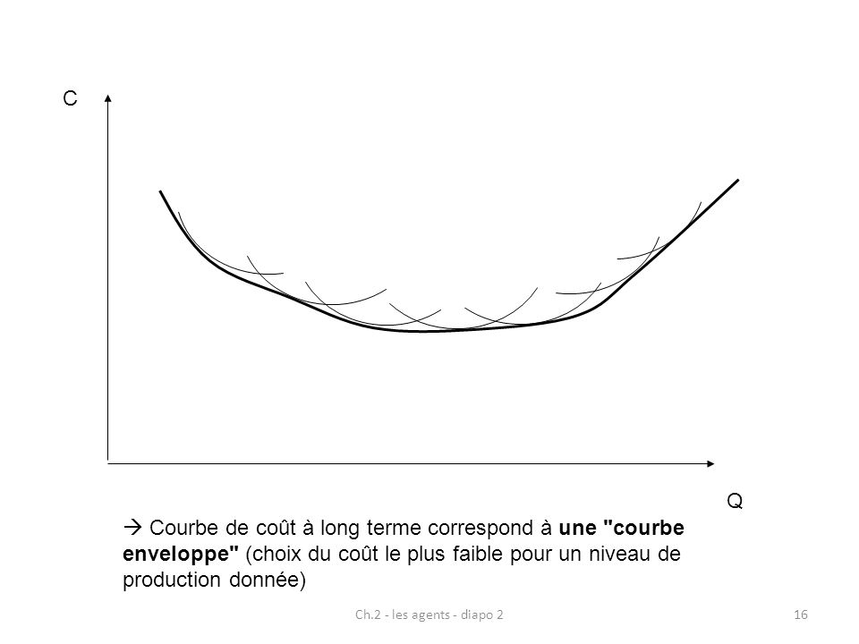 CQ.  Courbe de coût à long terme correspond à une courbe enveloppe (choix du coût le plus faible pour un niveau de production donnée)