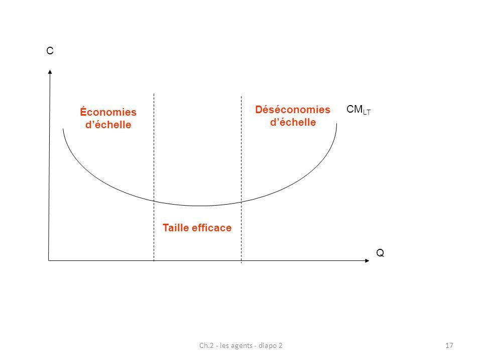 Déséconomies d'échelle Économies d'échelle Taille efficace