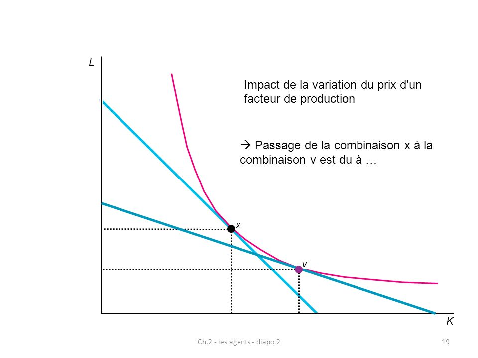 Impact de la variation du prix d un facteur de production