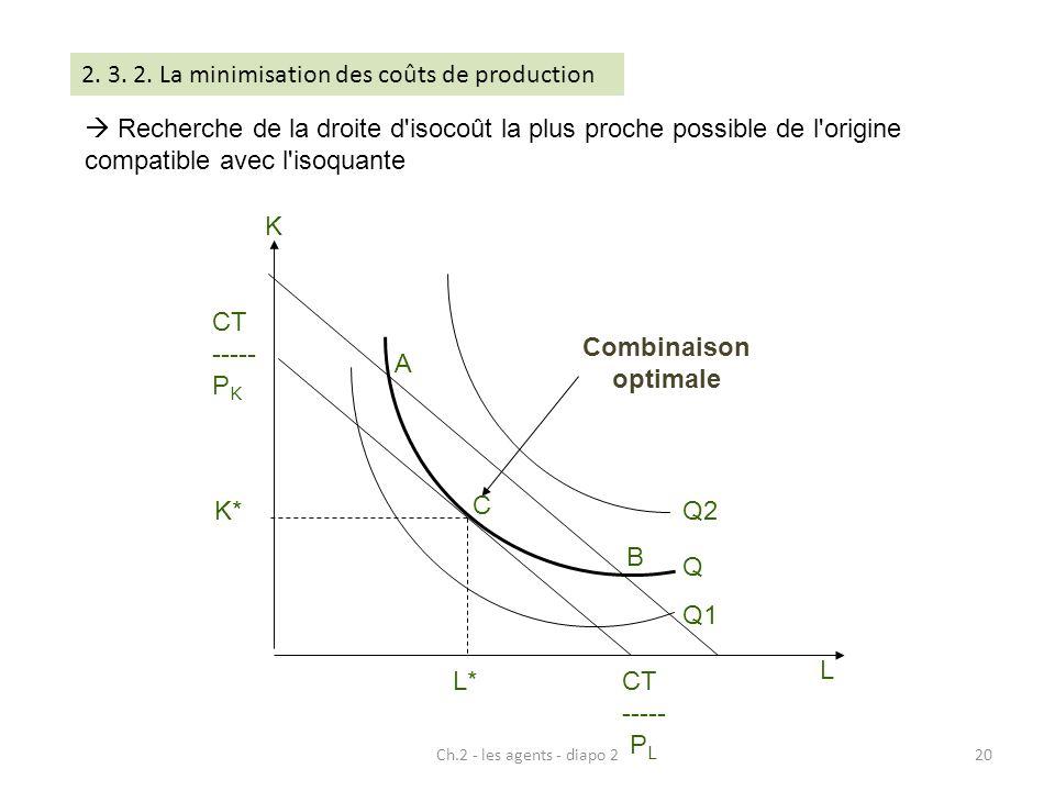 2. 3. 2. La minimisation des coûts de production