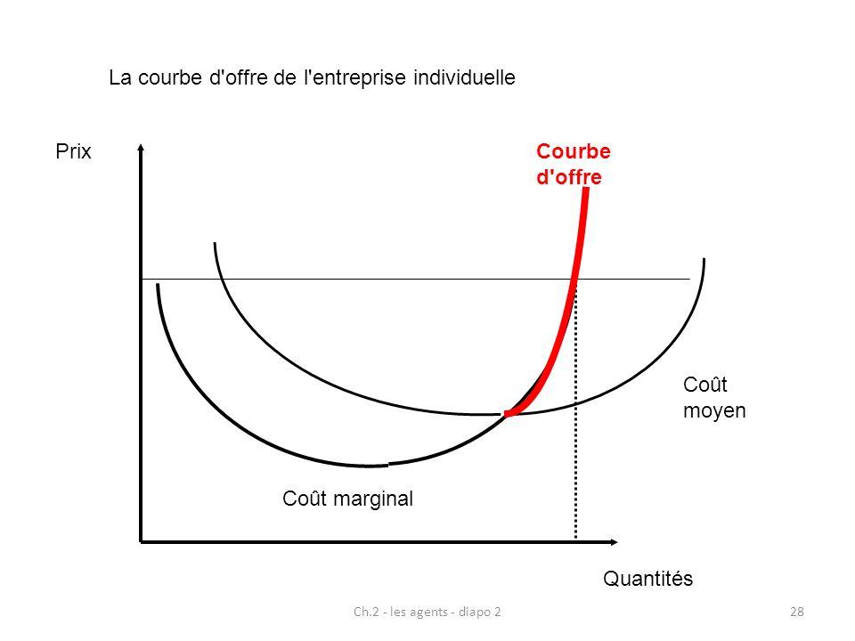 La courbe d offre de l entreprise individuelle