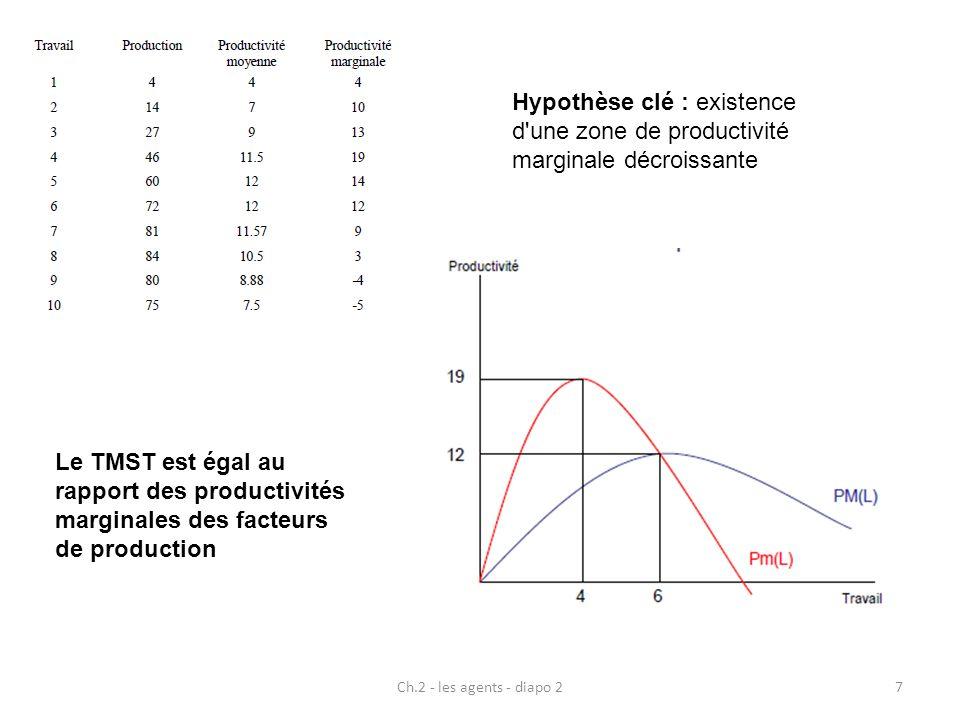 Hypothèse clé : existence d une zone de productivité marginale décroissante