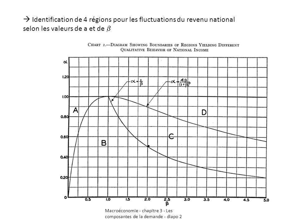  Identification de 4 régions pour les fluctuations du revenu national selon les valeurs de a et de b