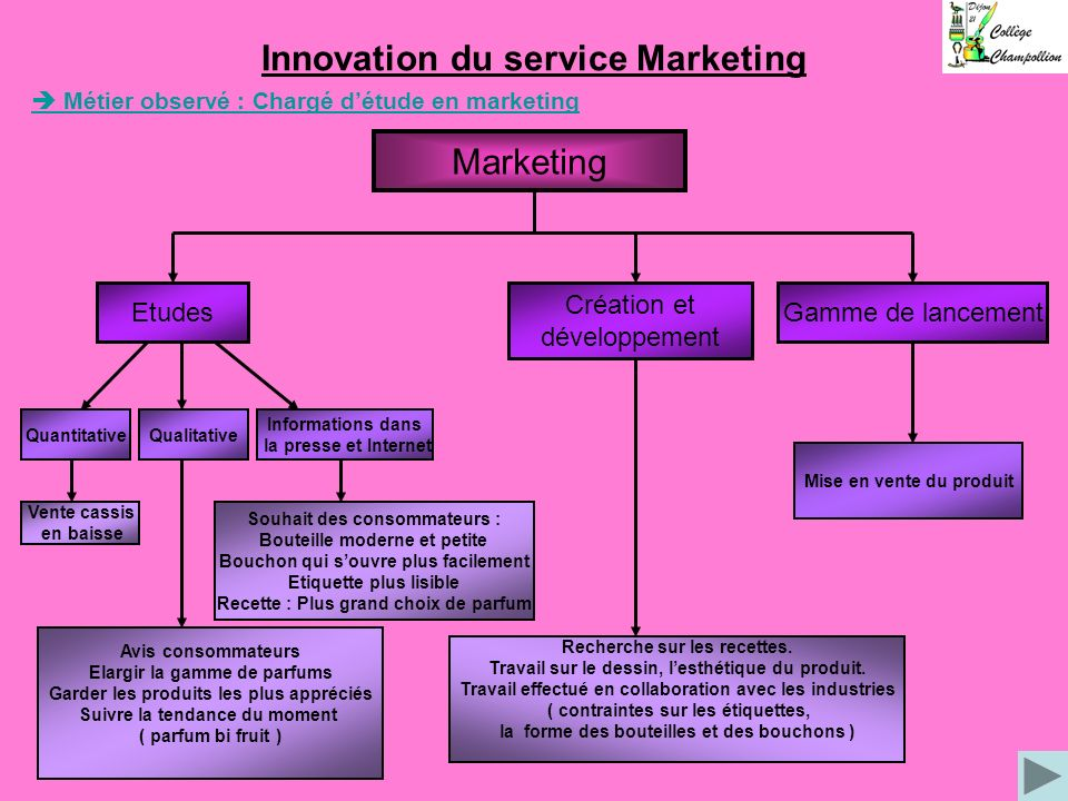 Innovation du service Marketing