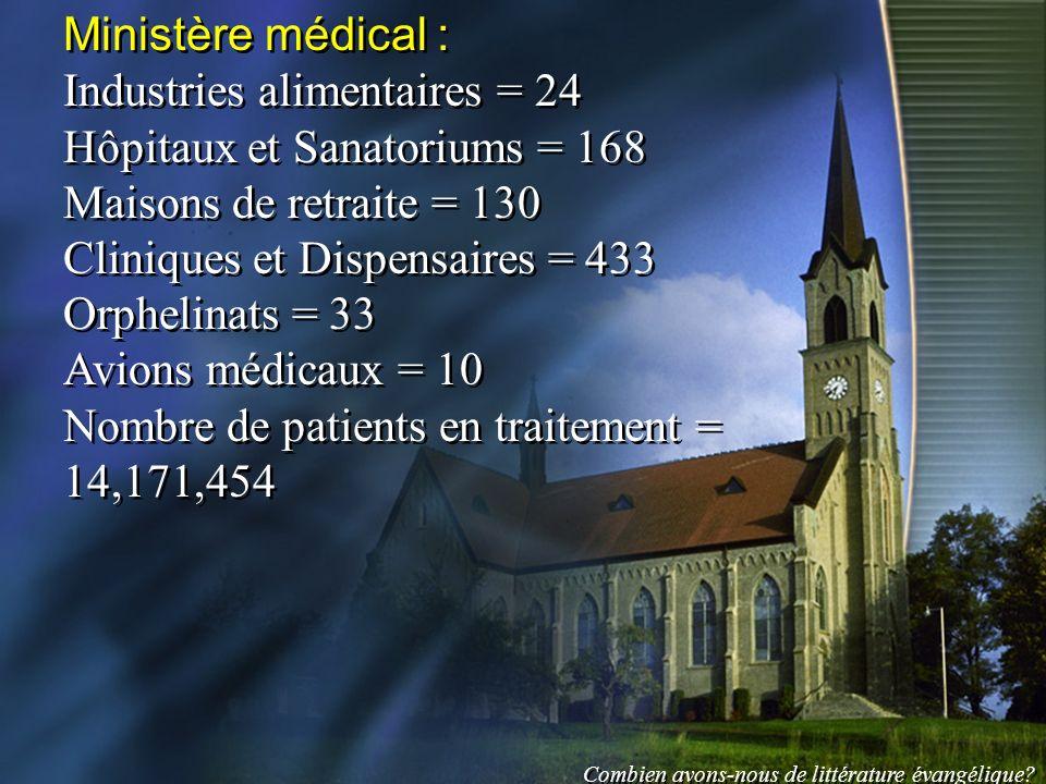 Industries alimentaires = 24 Hôpitaux et Sanatoriums = 168