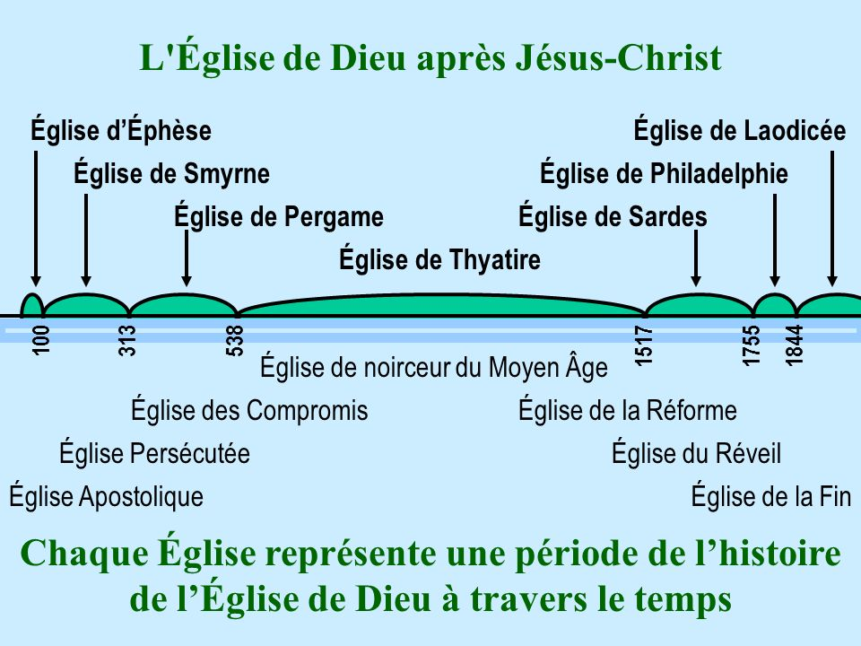 L Église de Dieu après Jésus-Christ