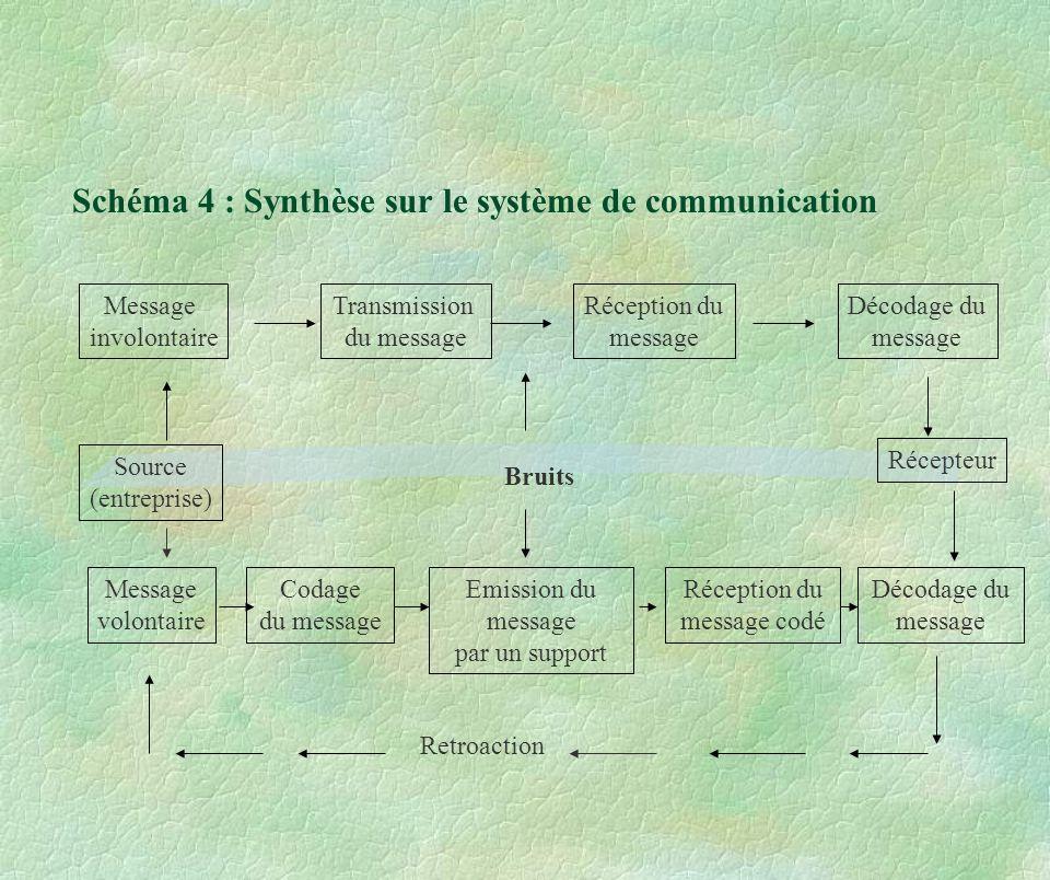 Schéma 4 : Synthèse sur le système de communication