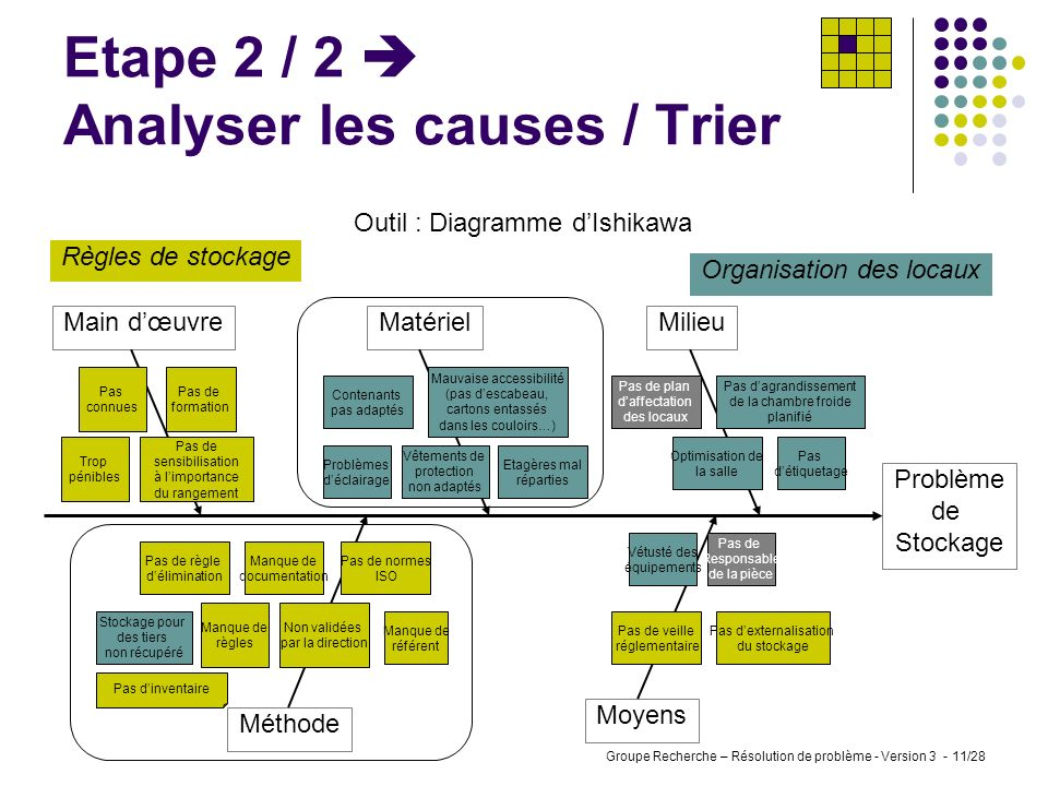 Etape 2 / 2  Analyser les causes / Trier