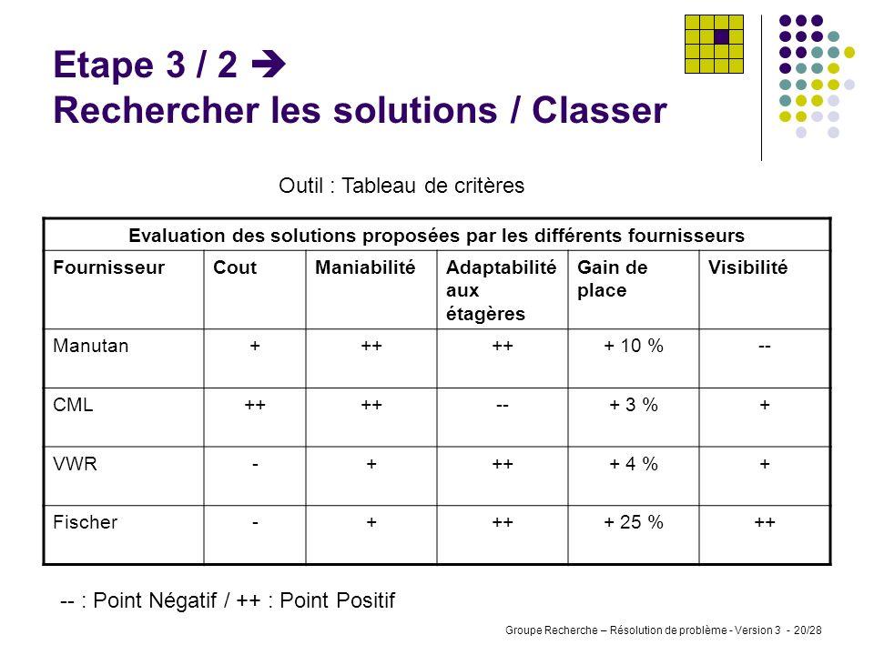 Etape 3 / 2  Rechercher les solutions / Classer