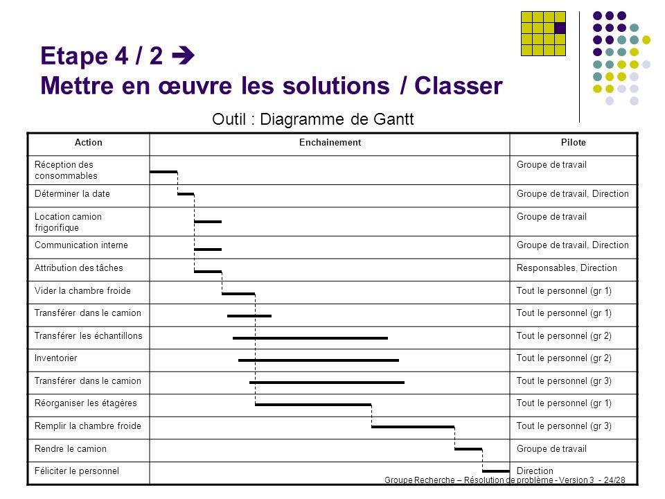 Etape 4 / 2  Mettre en œuvre les solutions / Classer