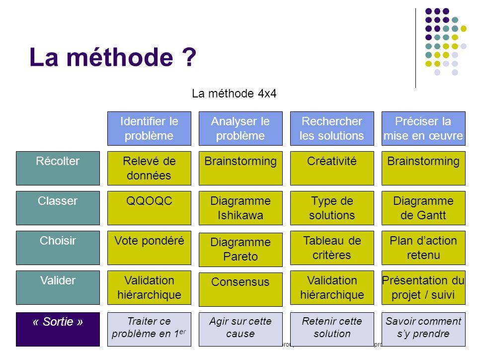 La méthode La méthode 4x4 Identifier le problème