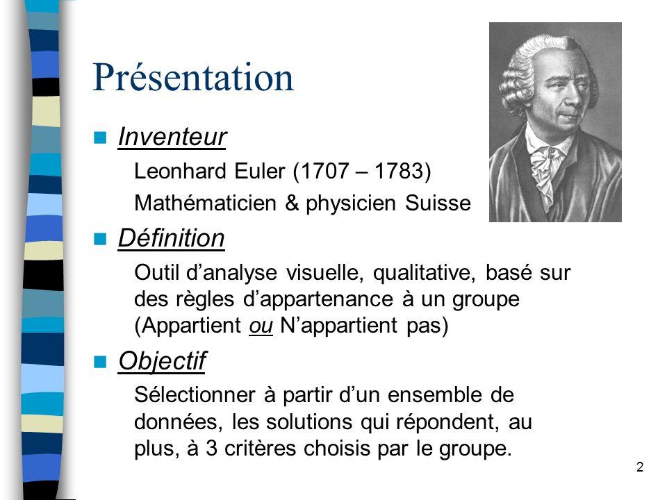 Présentation Inventeur Définition Objectif