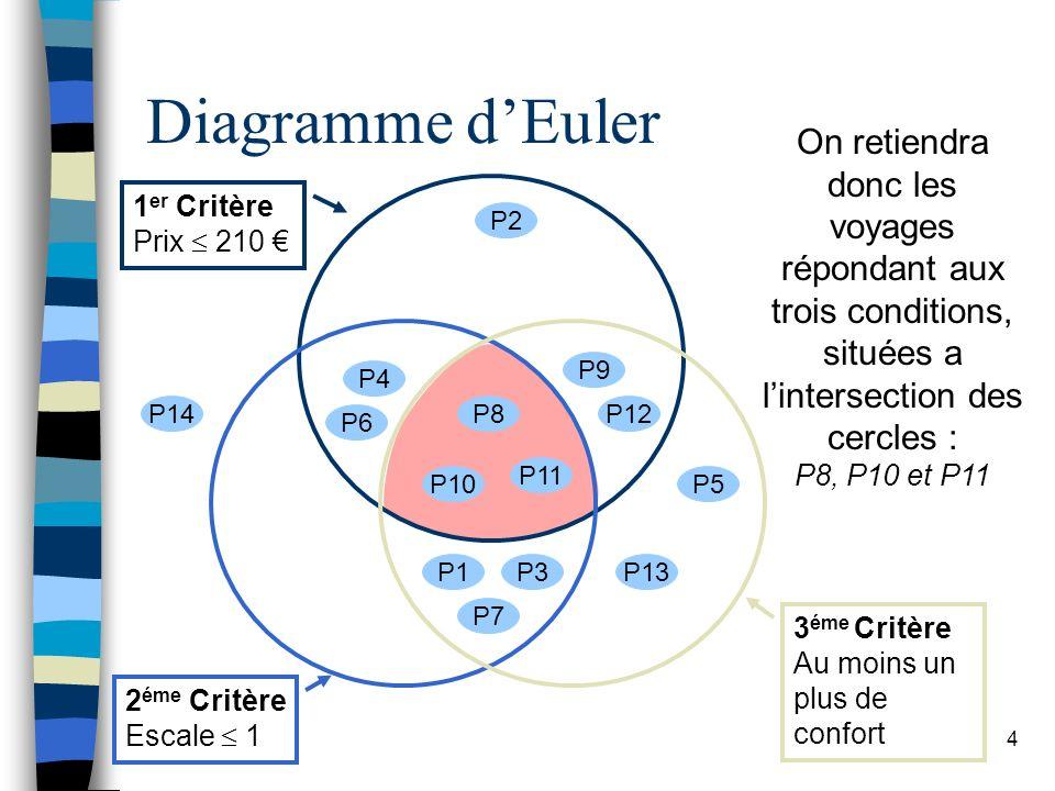 Diagramme d'Euler On retiendra donc les voyages répondant aux trois conditions, situées a l'intersection des cercles :