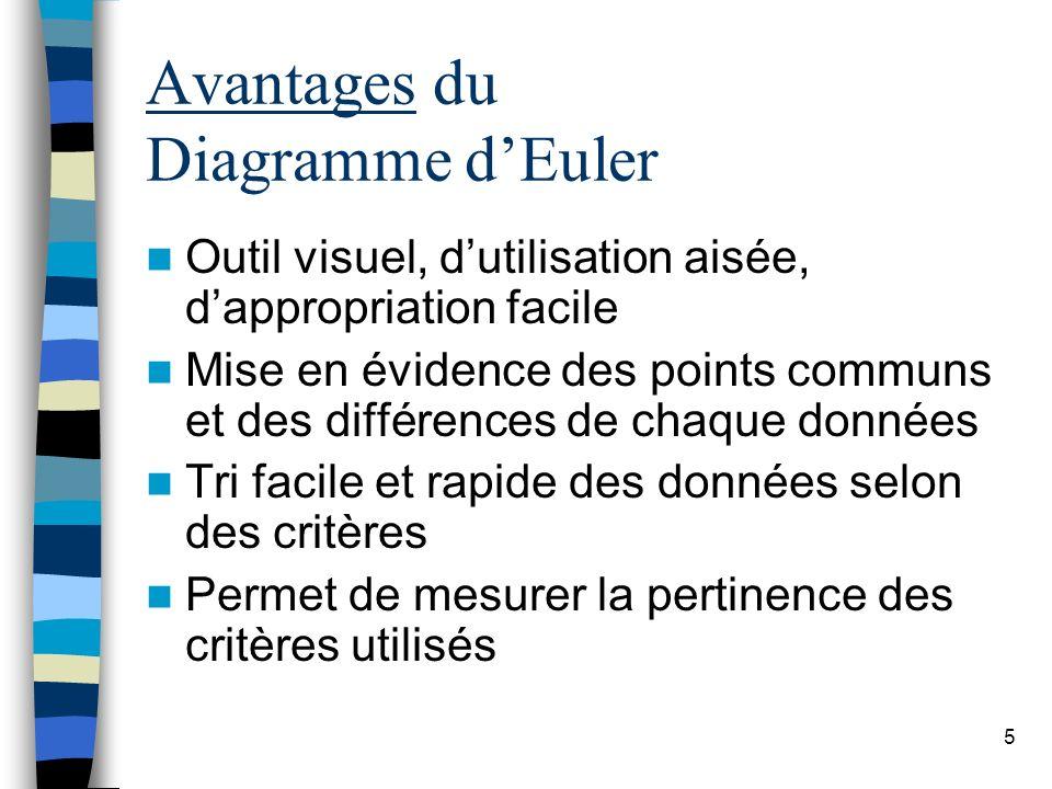 Avantages du Diagramme d'Euler