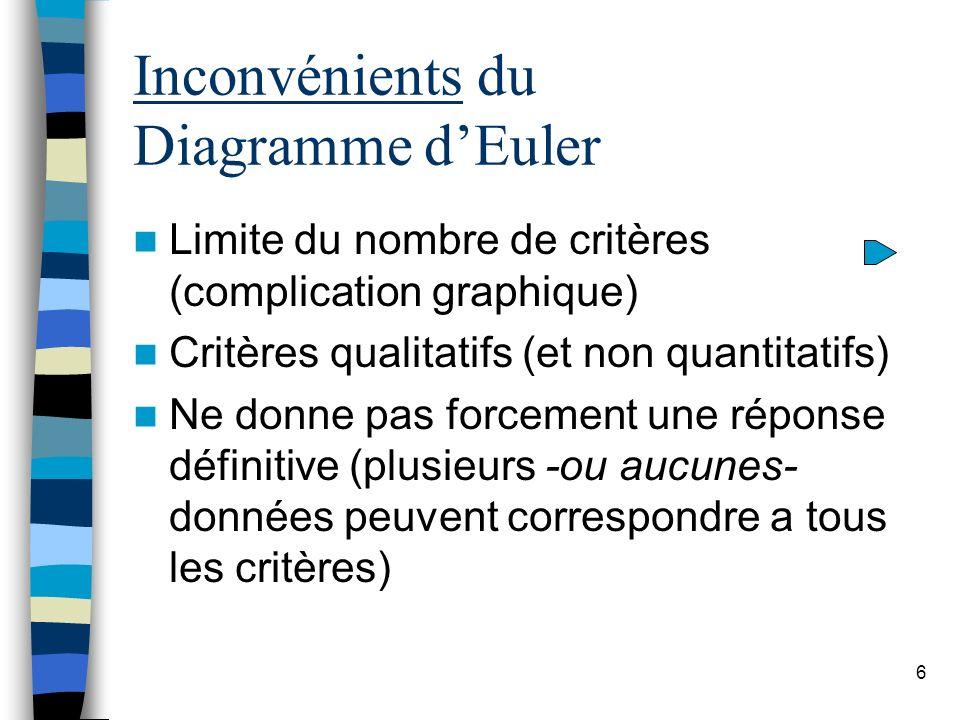 Inconvénients du Diagramme d'Euler