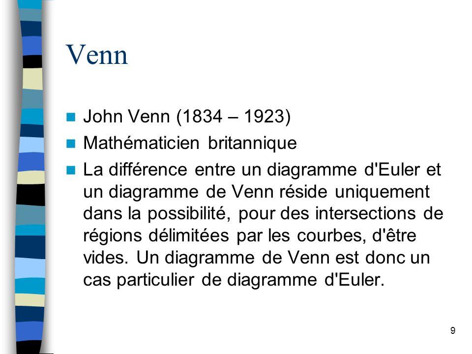 Venn John Venn (1834 – 1923) Mathématicien britannique