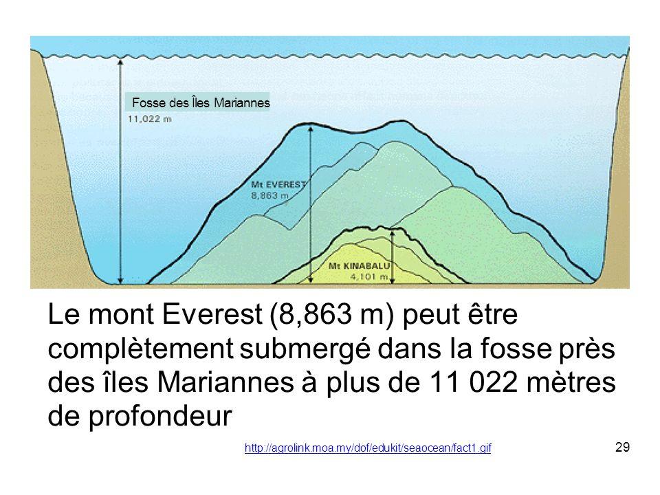 Le mont Everest (8,863 m) peut être