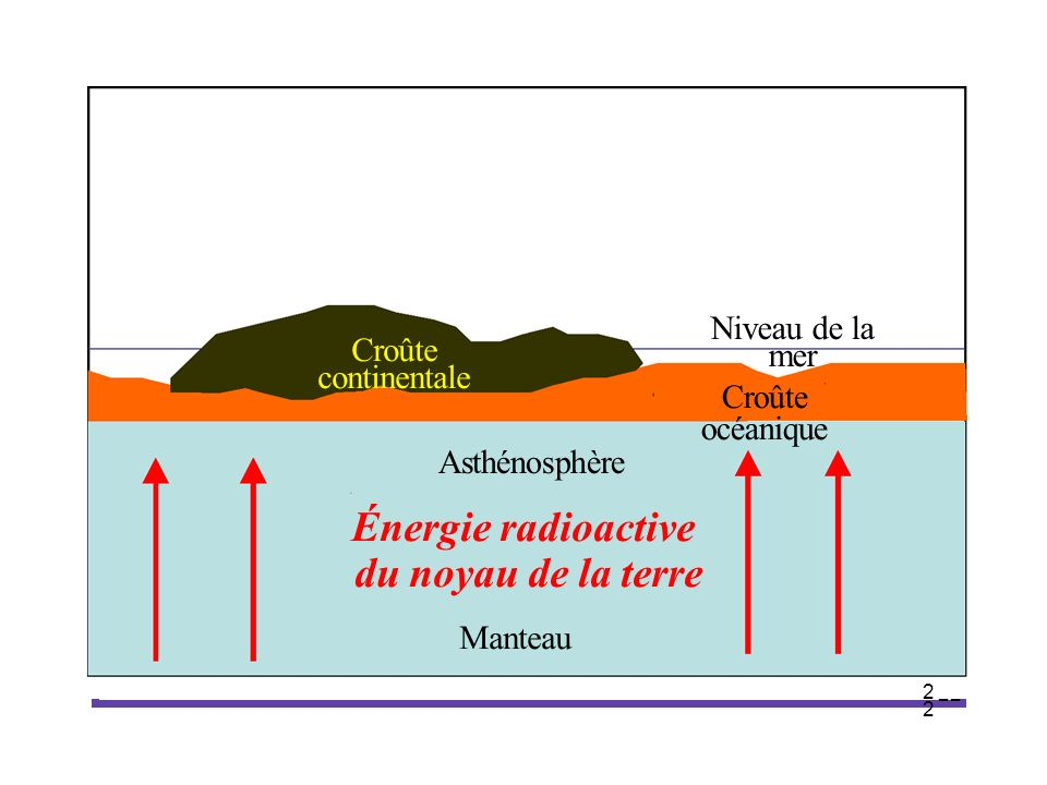 Énergie radioactive du noyau de la terre