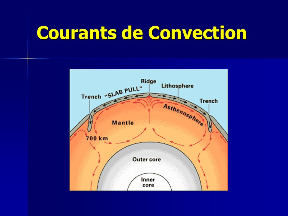 Courants de Convection