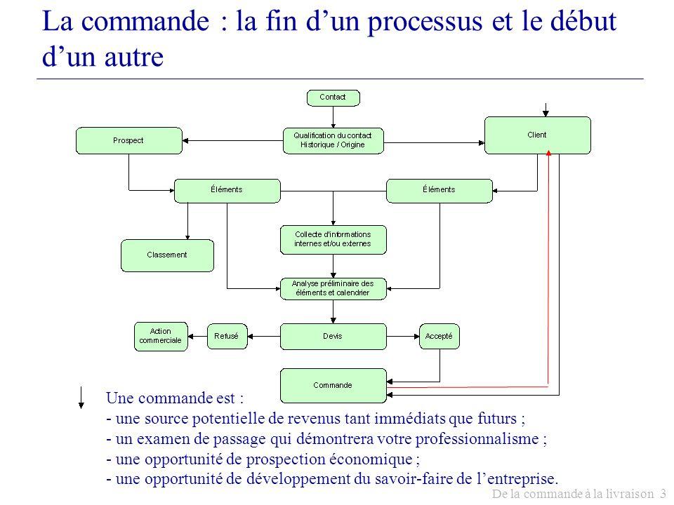 La commande : la fin d'un processus et le début d'un autre