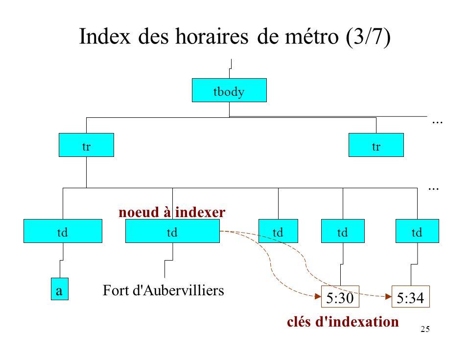 Index des horaires de métro (3/7)