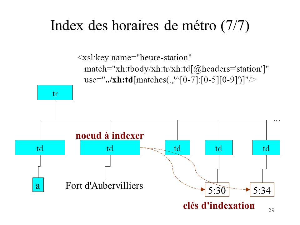 Index des horaires de métro (7/7)