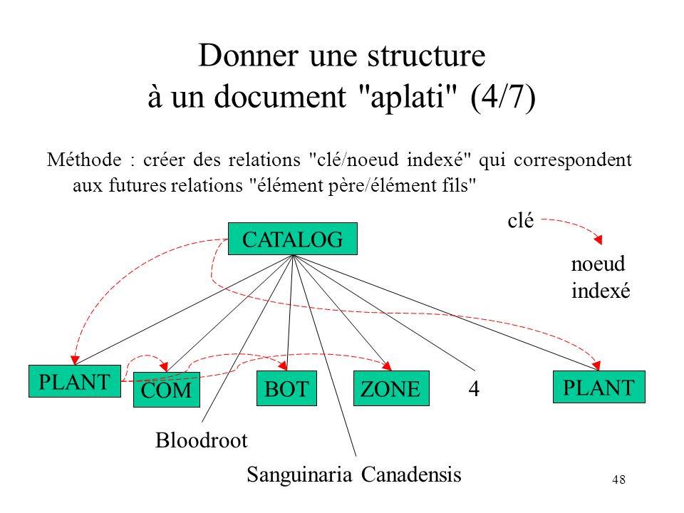 Donner une structure à un document aplati (4/7)