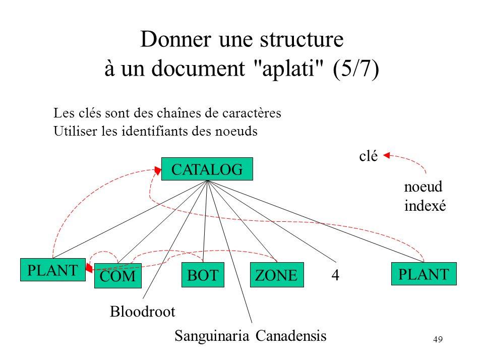 Donner une structure à un document aplati (5/7)