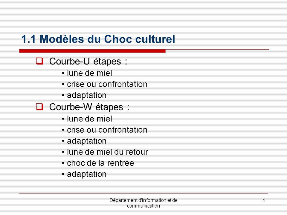 1.1 Modèles du Choc culturel