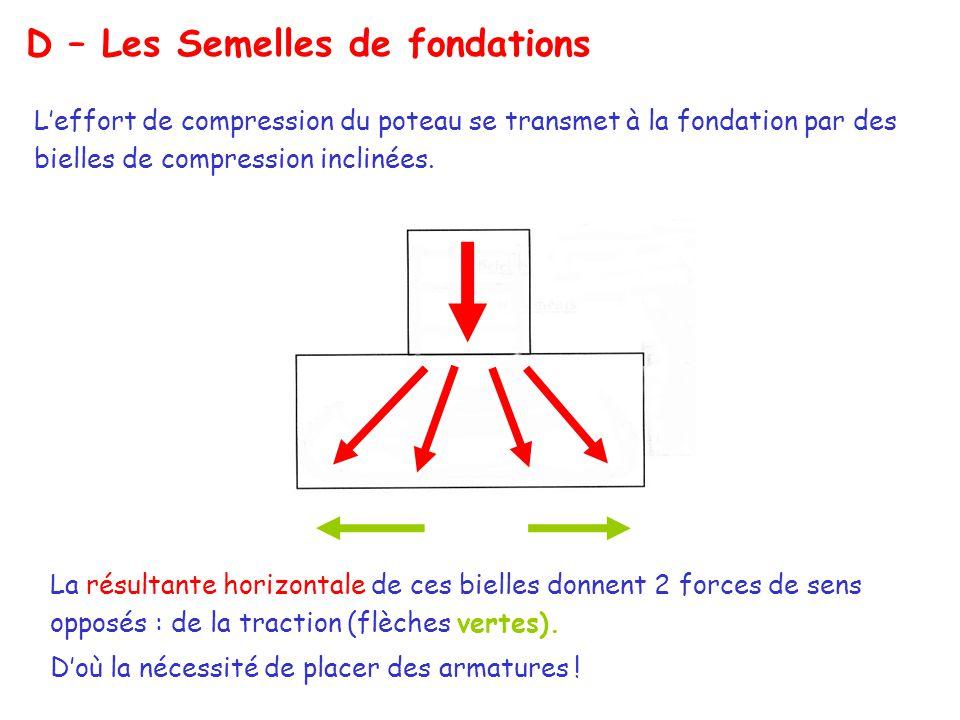 D – Les Semelles de fondations