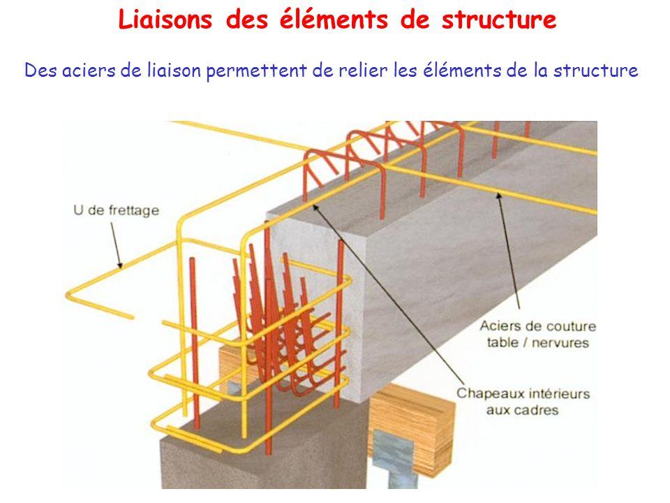 Liaisons des éléments de structure
