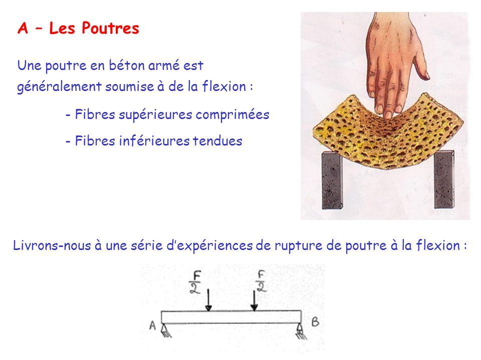 A – Les Poutres Une poutre en béton armé est généralement soumise à de la flexion : - Fibres supérieures comprimées.