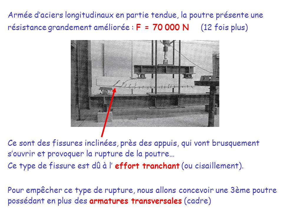 Armée d'aciers longitudinaux en partie tendue, la poutre présente une résistance grandement améliorée : F = 70 000 N (12 fois plus)