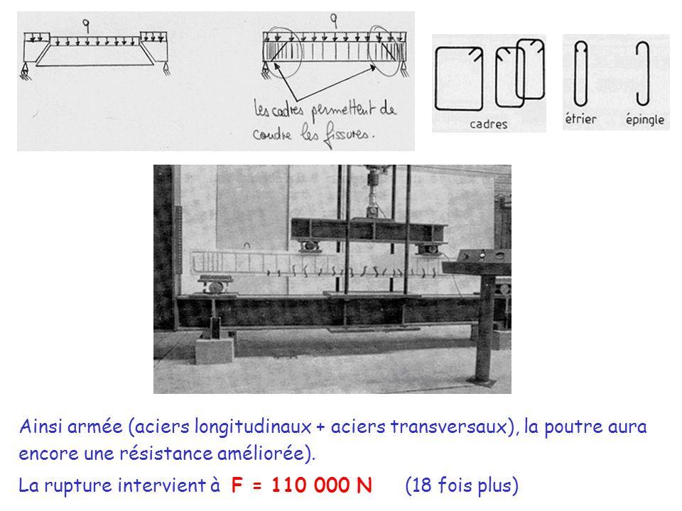 Ainsi armée (aciers longitudinaux + aciers transversaux), la poutre aura encore une résistance améliorée).