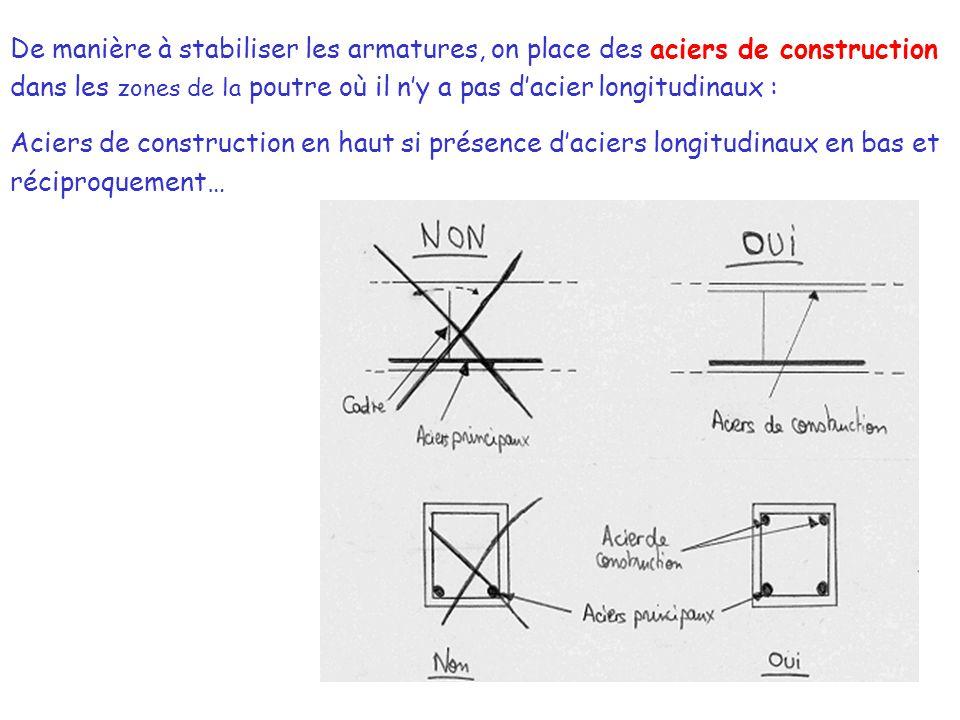 De manière à stabiliser les armatures, on place des aciers de construction dans les zones de la poutre où il n'y a pas d'acier longitudinaux :