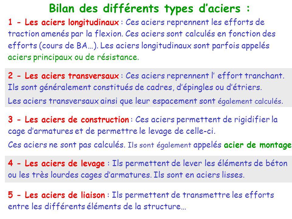 Bilan des différents types d'aciers :