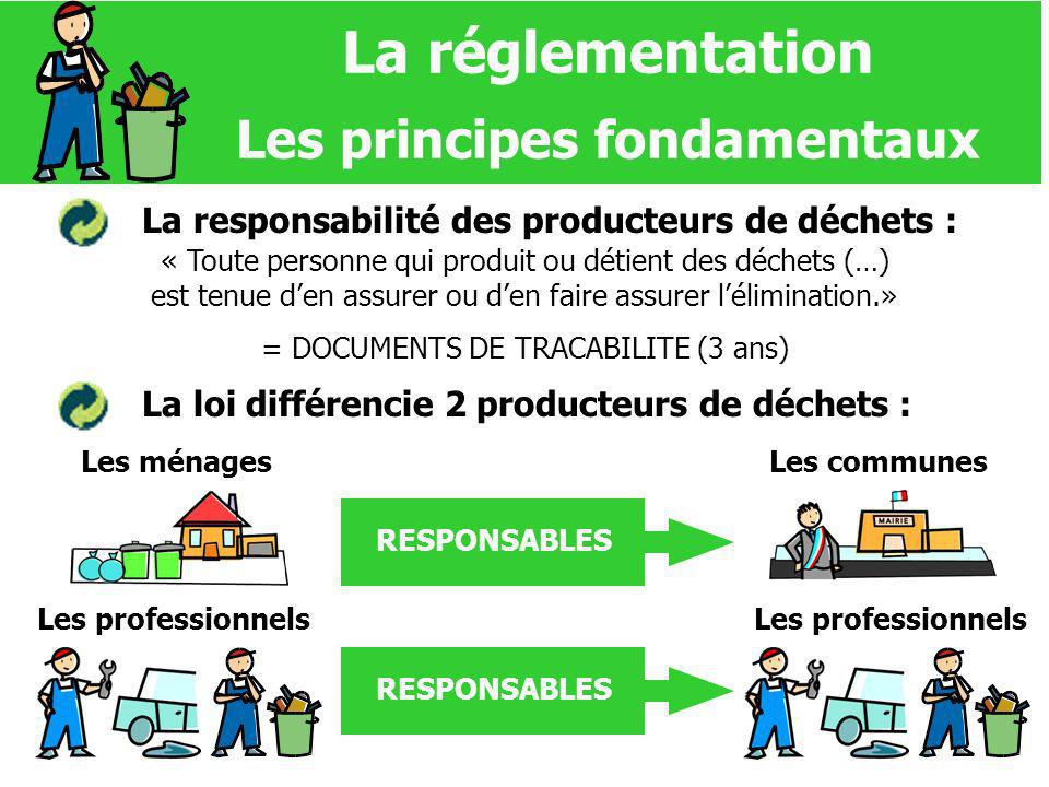 La réglementation Les principes fondamentaux