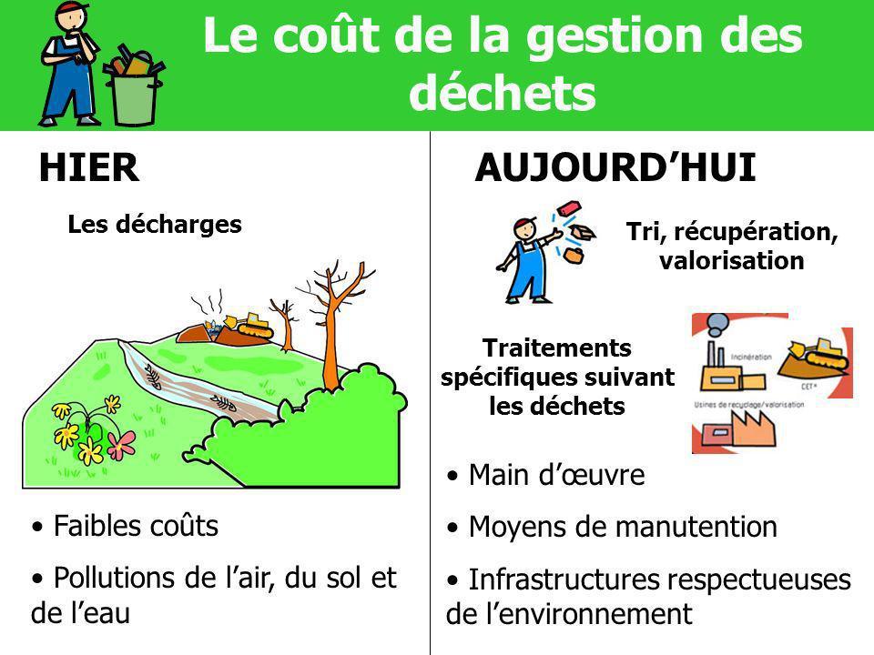 Le coût de la gestion des déchets