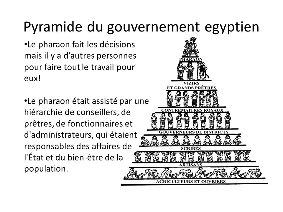 Pyramide du gouvernement egyptien