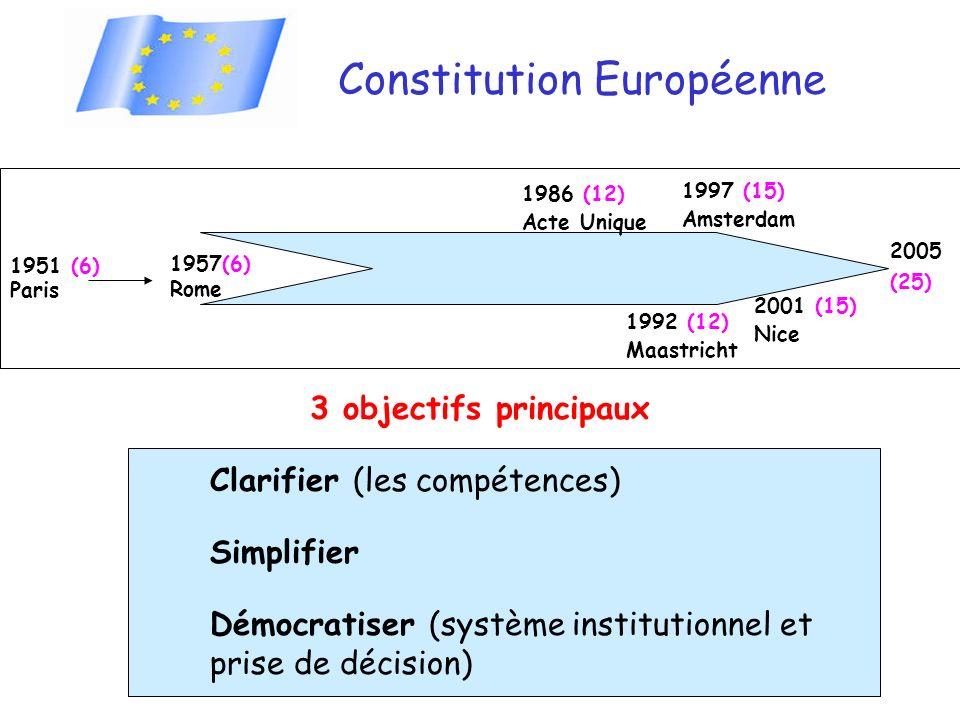 Constitution Européenne