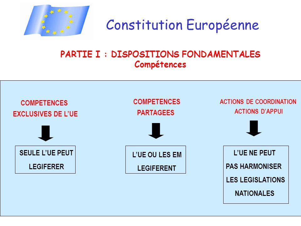 PARTIE I : DISPOSITIONS FONDAMENTALES ACTIONS DE COORDINATION