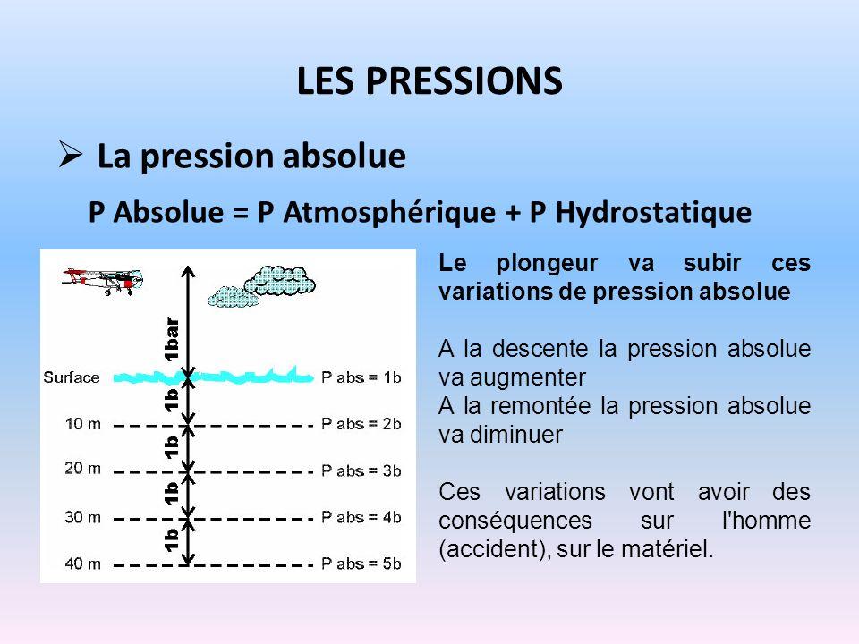Les pressions La pression absolue