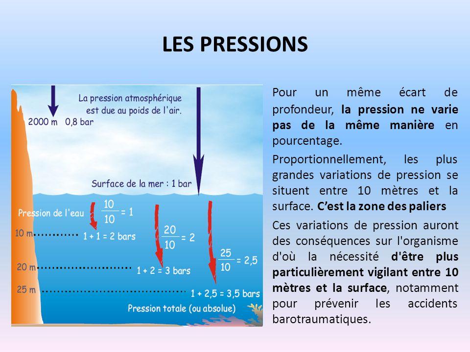 Les pressionsPour un même écart de profondeur, la pression ne varie pas de la même manière en pourcentage.
