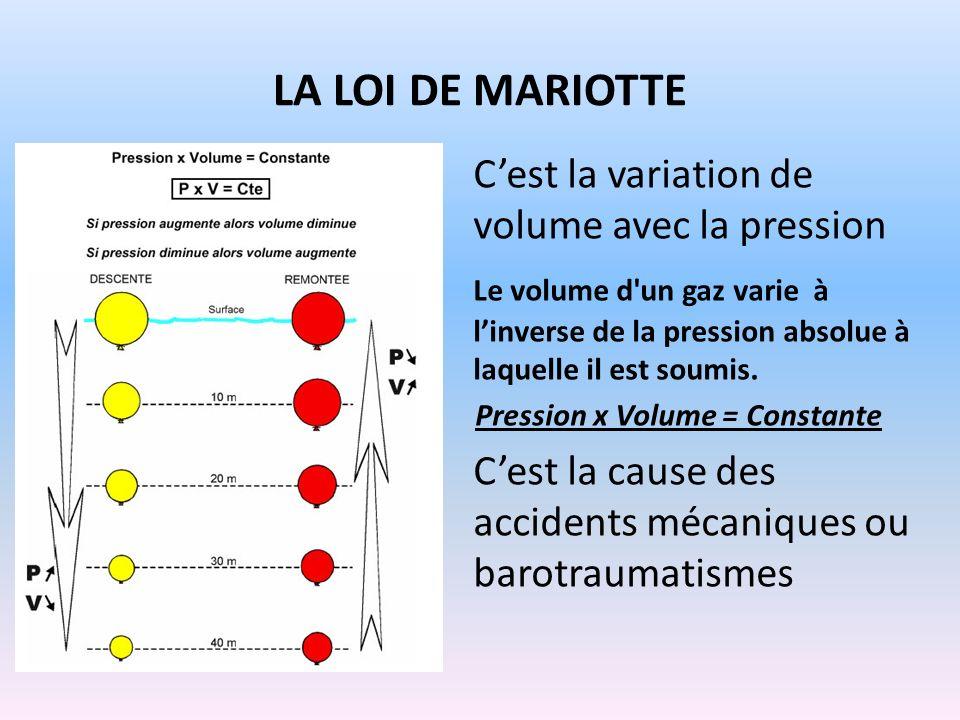 Pression x Volume = Constante