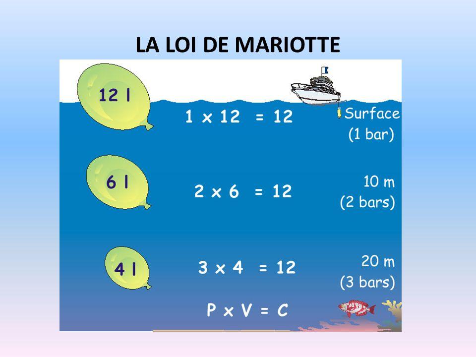 La loi de Mariotte